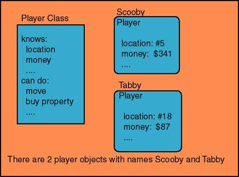 What is the difference between a Class and an Object in