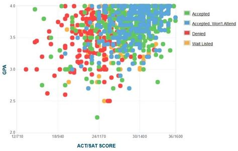 SMU GPA, SAT Score and ACT Score Data for Admission