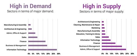 The most in-demand job skills in South Africa right now