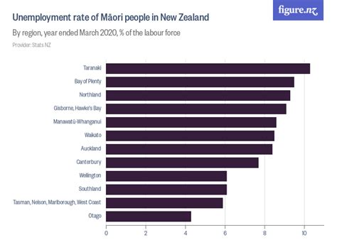 Unemployment rate of Māori people in New Zealand - Figure